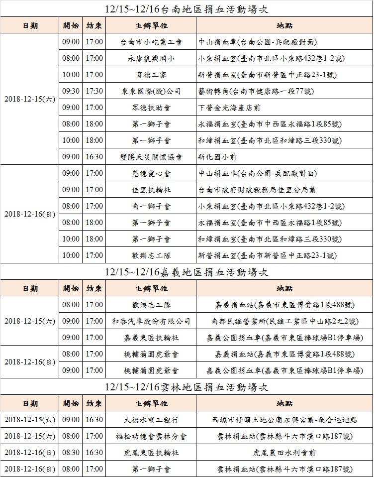 12/15~12/16雲嘉南地區捐血活動場次